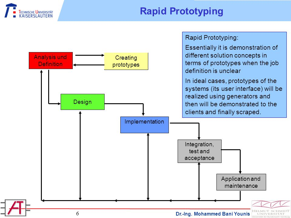 Dr.-Ing. Mohammed Bani Younis 6 Rapid Prototyping Analysis und Definition Creating prototypes Design Implementation Integration, test and acceptance A