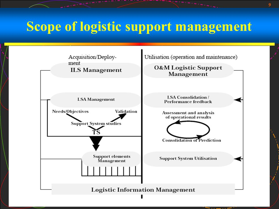 9 Scope of logistic support management