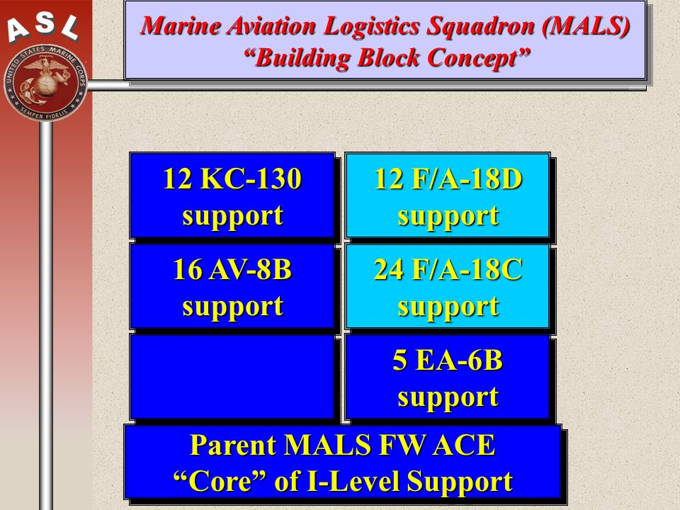 Marine Aviation Logistics Squadron (MALS) Building Block Concept Parent MALS FW ACE Core of I-Level Support 12 F/A-18D support 24 F/A-18C support 16 A