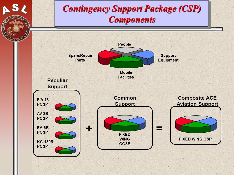 Contingency Support Package (CSP) Components People Support Equipment Spare/Repair Parts Mobile Facilities F/A-18 PCSP AV-8B PCSP EA-6B PCSP KC-130R P