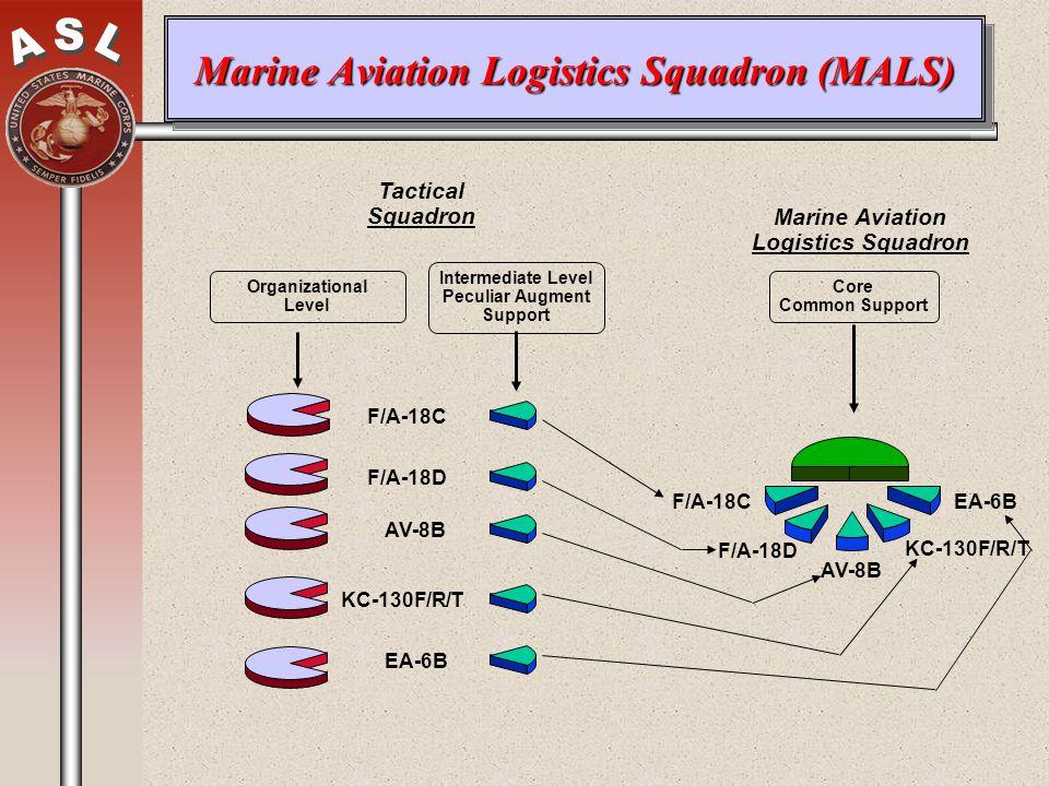 Marine Aviation Logistics Squadron (MALS) Marine Aviation Logistics Squadron Tactical Squadron Organizational Level F/A-18C F/A-18D AV-8B KC-130F/R/T