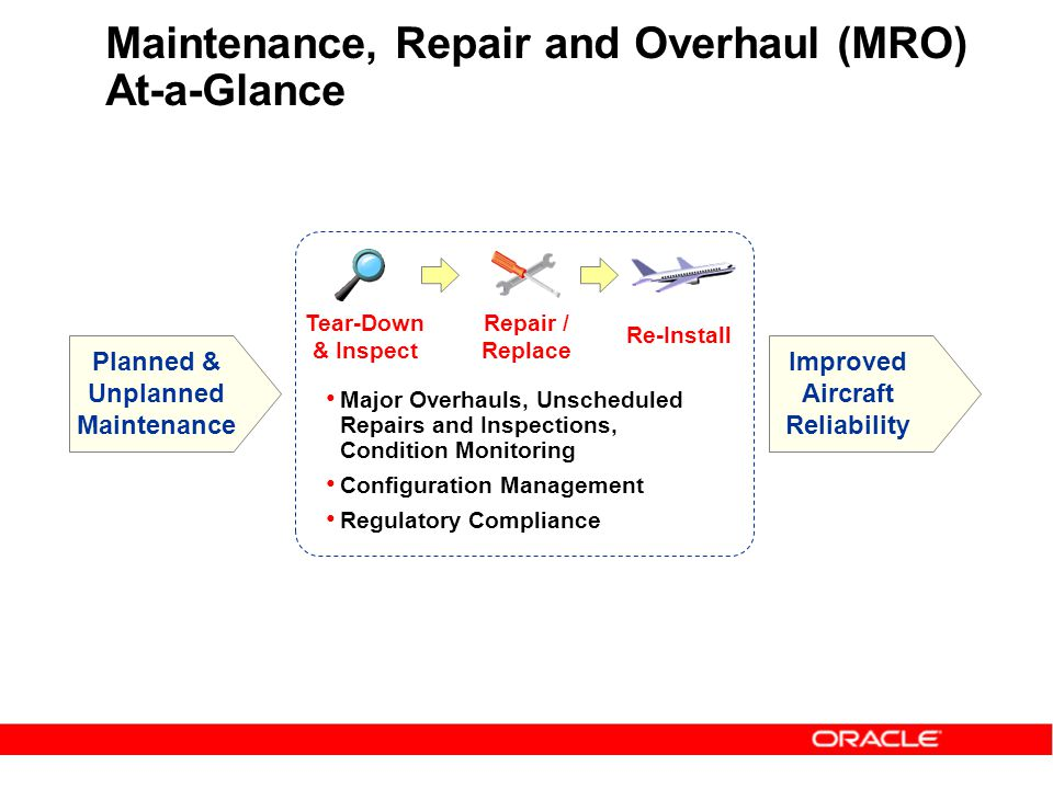 Maintenance, Repair and Overhaul (MRO) At-a-Glance Planned & Unplanned Maintenance Improved Aircraft Reliability Major Overhauls, Unscheduled Repairs