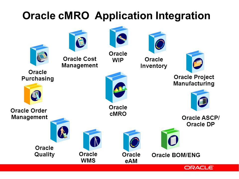 Oracle cMRO Application Integration Oracle Purchasing Oracle cMRO Oracle WIP Oracle Cost Management Oracle WMS Oracle BOM/ENG Oracle Order Management
