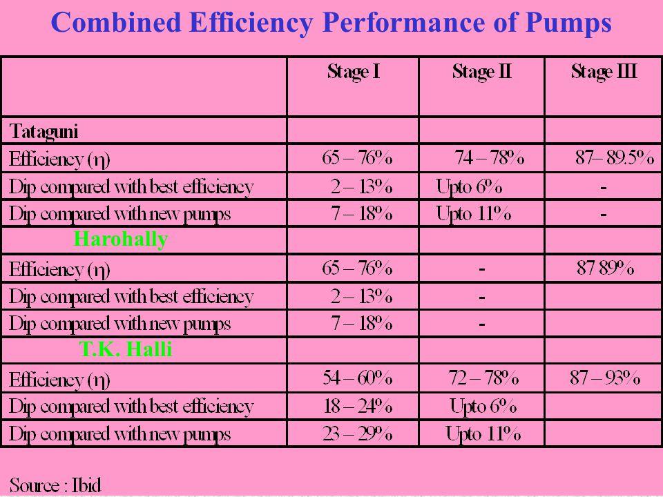Combined Efficiency Performance of Pumps Harohally T.K. Halli