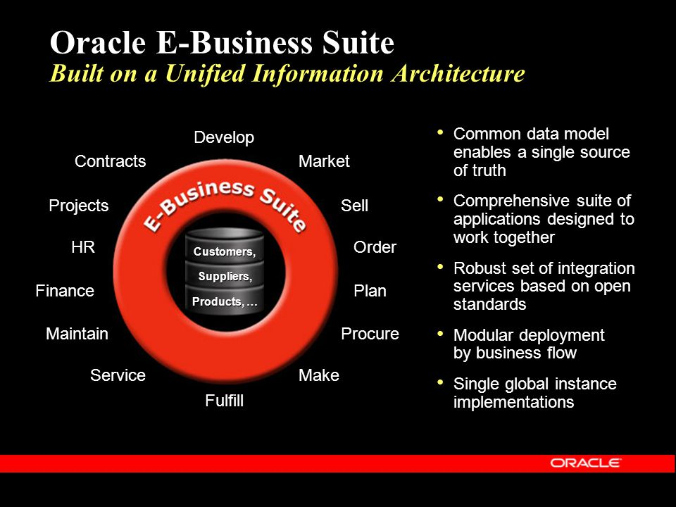 Oracle E-Business Suite Built on a Unified Information Architecture Develop Market Sell Order Plan Procure Make Fulfill Service Maintain Finance HR Pr
