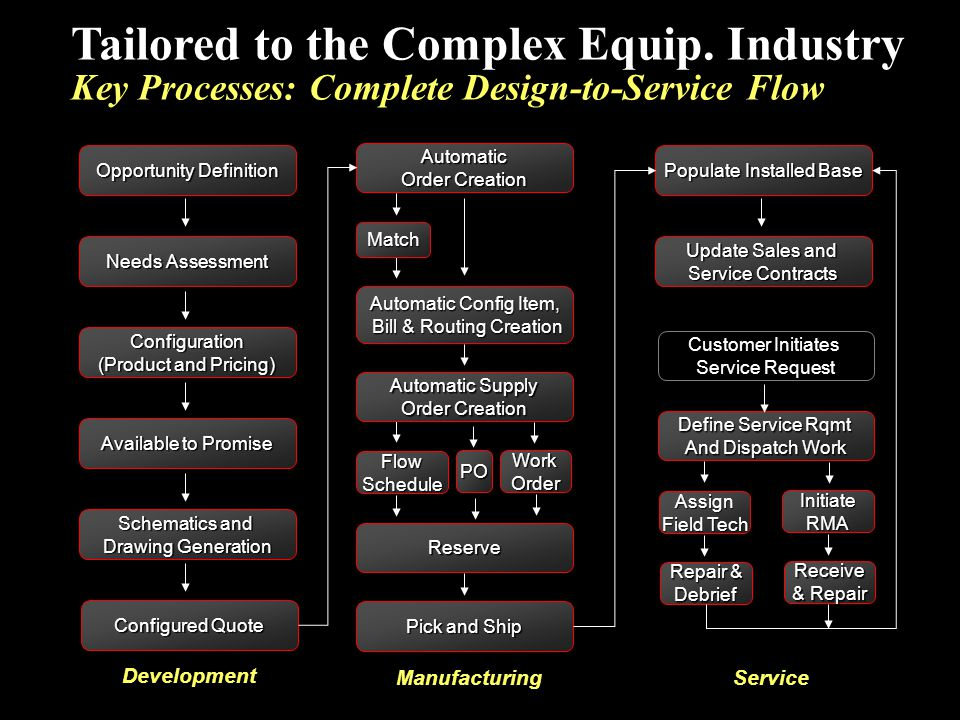 Configuration (Product and Pricing) Opportunity Definition Available to Promise Schematics and Drawing Generation Configured Quote Automatic Order Cre