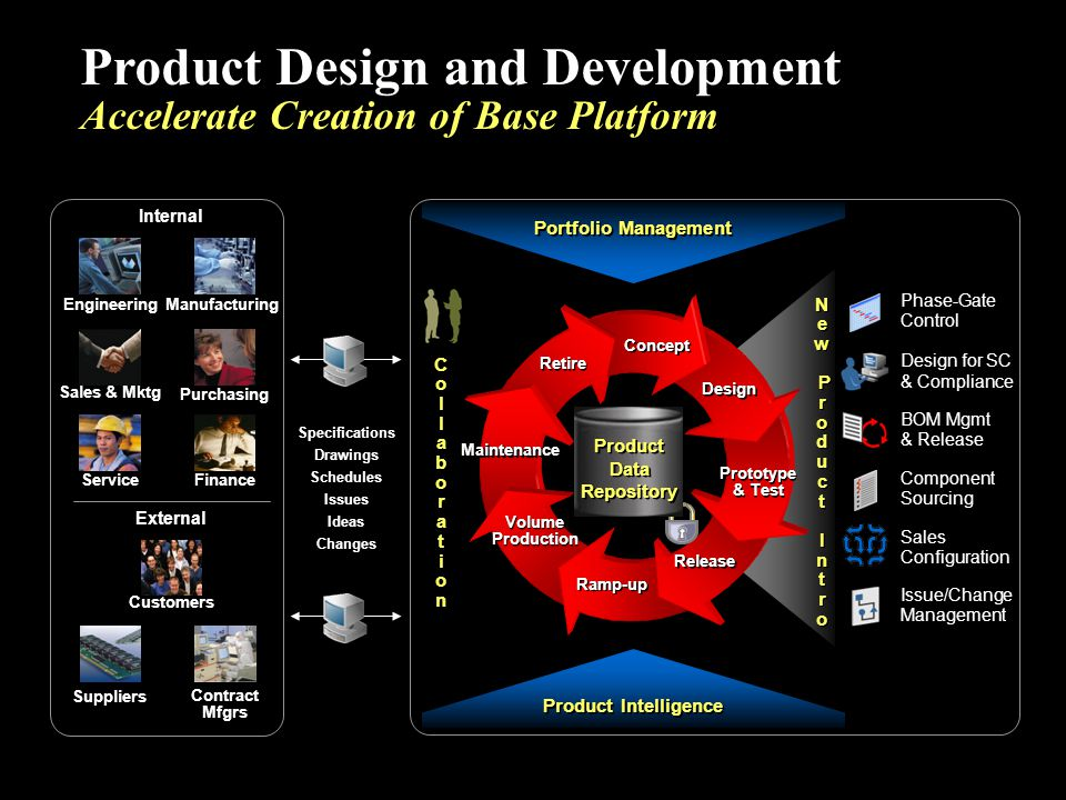 Product Design and Development Accelerate Creation of Base Platform Portfolio Management Product Intelligence Phase-Gate Control Component Sourcing De