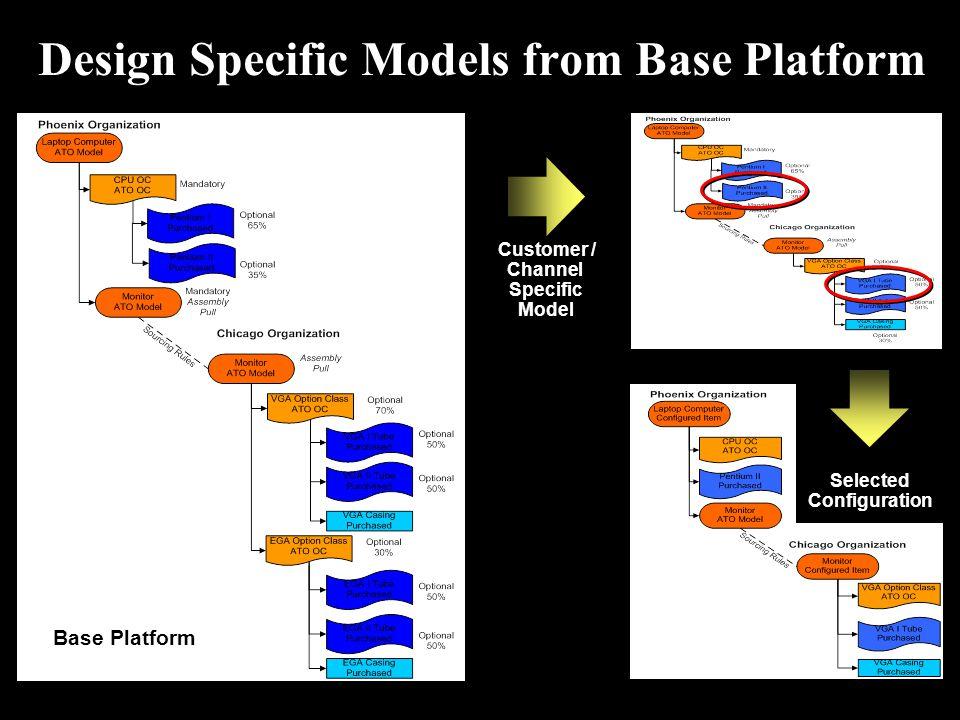 Customer / Channel Specific Model Design Specific Models from Base Platform Base Platform Selected Configuration