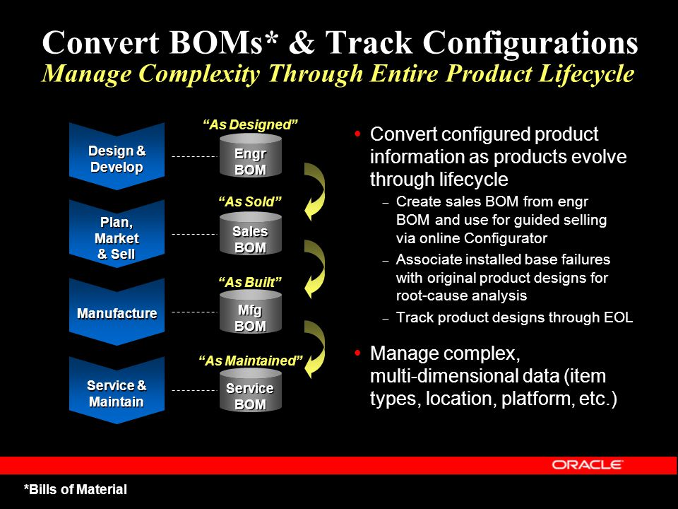 Convert BOMs* & Track Configurations Manage Complexity Through Entire Product Lifecycle Convert configured product information as products evolve thro