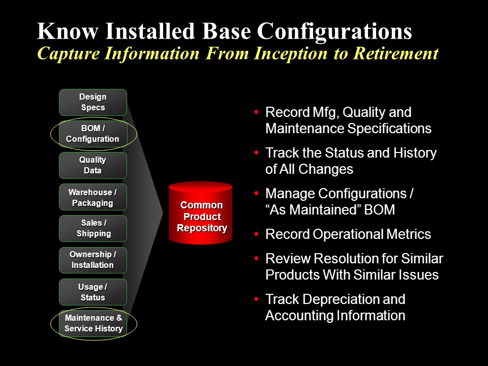 Know Installed Base Configurations Capture Information From Inception to Retirement Record Mfg, Quality and Maintenance Specifications Track the Statu