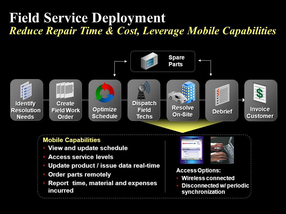 Field Service Deployment Reduce Repair Time & Cost, Leverage Mobile Capabilities Spare Parts Access Options: Wireless connected Disconnected w/ period