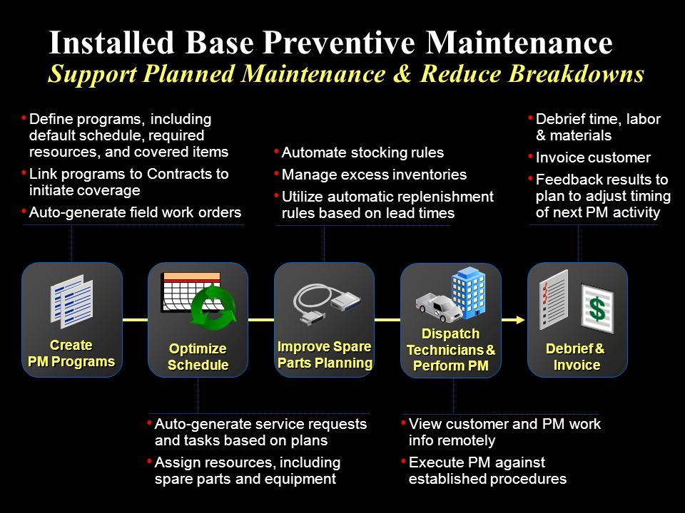 Installed Base Preventive Maintenance Support Planned Maintenance & Reduce Breakdowns Improve Spare Parts Planning Create PM Programs Create PM Progra