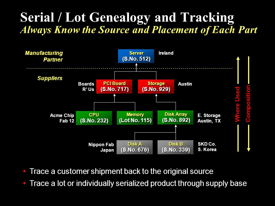 Serial / Lot Genealogy and Tracking Always Know the Source and Placement of Each Part Trace a customer shipment back to the original source Trace a lo
