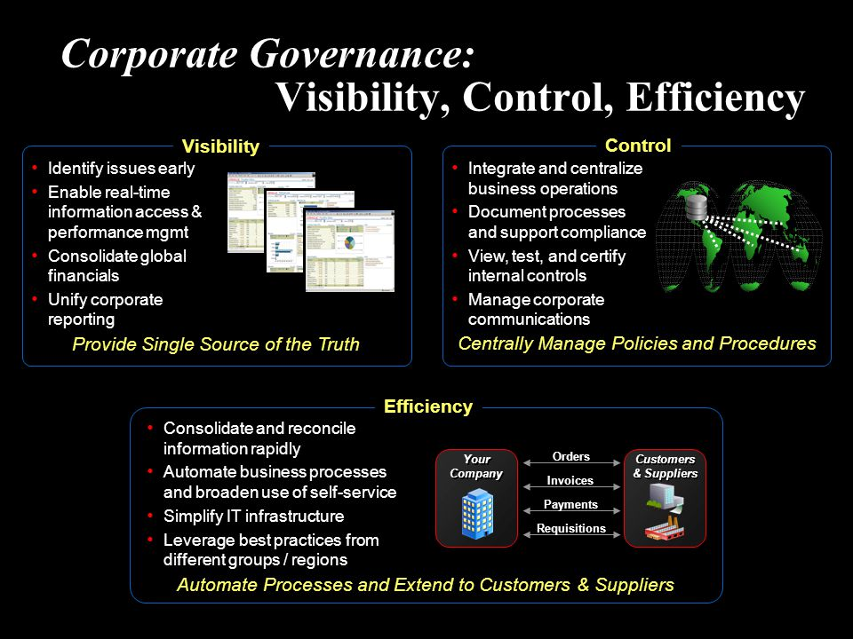 Corporate Governance: Visibility, Control, Efficiency Automate Processes and Extend to Customers & Suppliers Your Company Customers & Suppliers Identi