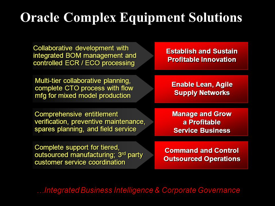 Oracle Complex Equipment Solutions …Integrated Business Intelligence & Corporate Governance Collaborative development with integrated BOM management a