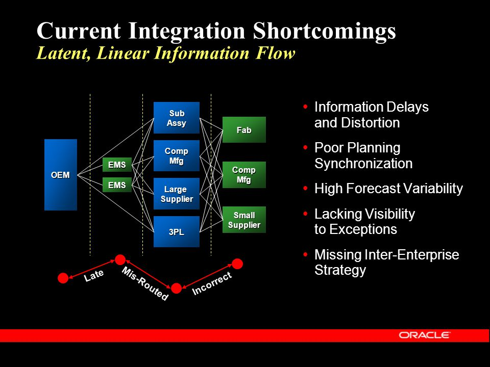 Current Integration Shortcomings Latent, Linear Information Flow OEM Comp Mfg Fab SmallSupplier Information Delays and Distortion Poor Planning Synchr