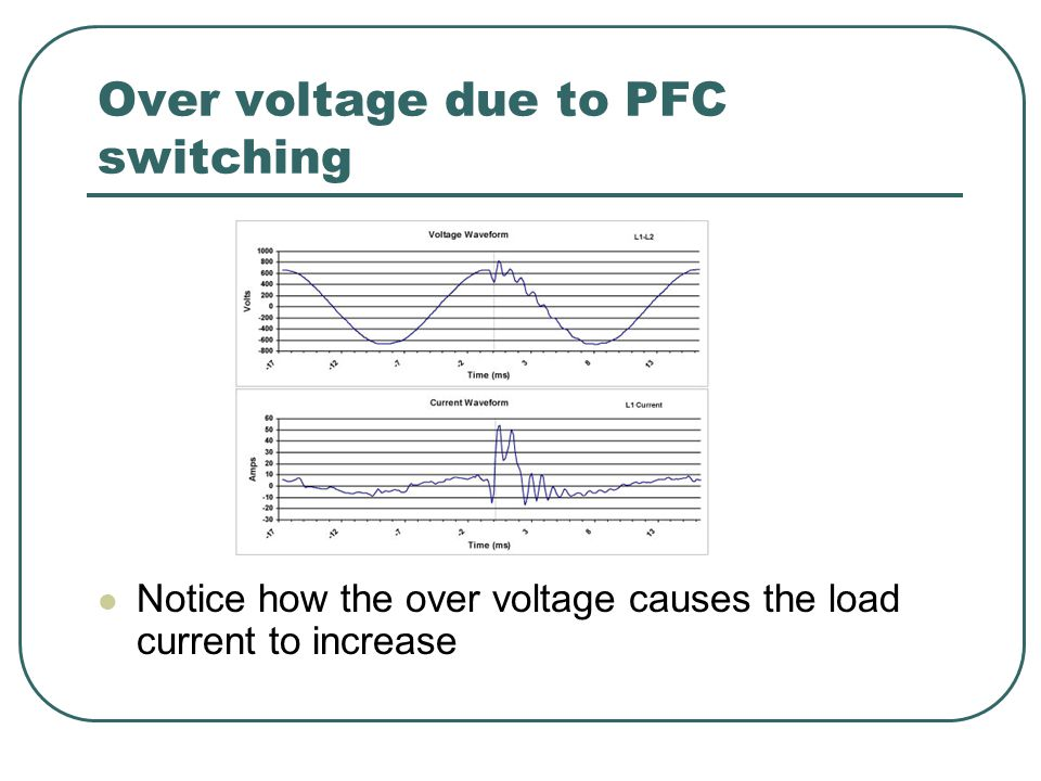 Over voltage due to PFC switching Notice how the over voltage causes the load current to increase