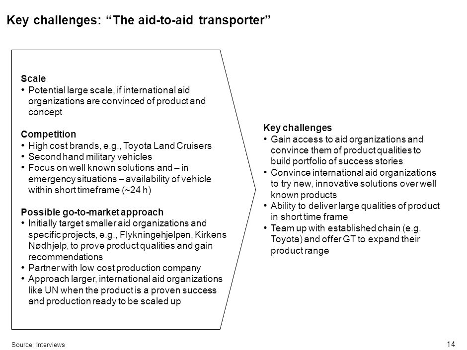 14 Key challenges: The aid-to-aid transporter Source:Interviews Key challenges Gain access to aid organizations and convince them of product qualities to build portfolio of success stories Convince international aid organizations to try new, innovative solutions over well known products Ability to deliver large qualities of product in short time frame Team up with established chain (e.g.