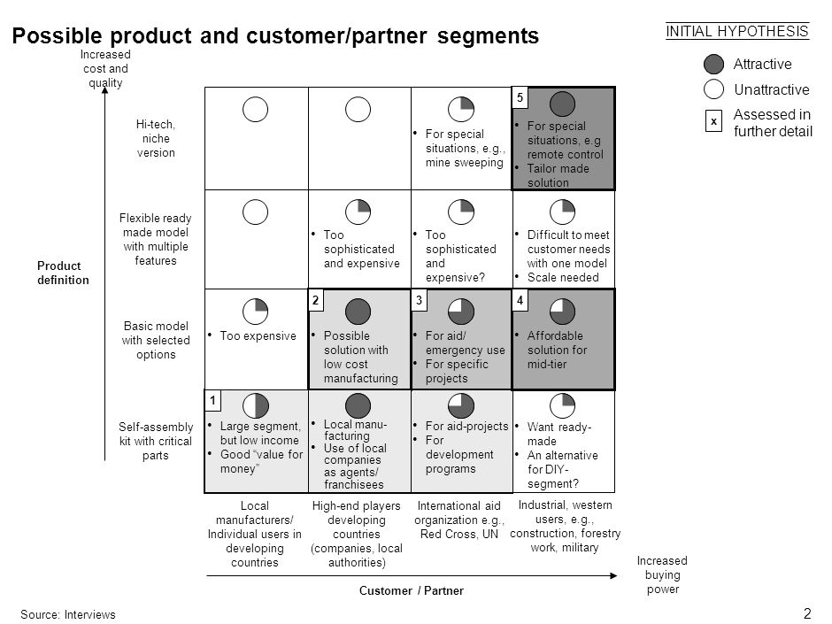 2 Possible product and customer/partner segments Source:Interviews INITIAL HYPOTHESIS Attractive Unattractive Industrial, western users, e.g., construction, forestry work, military Product definition Customer / Partner Hi-tech, niche version Flexible ready made model with multiple features Basic model with selected options Self-assembly kit with critical parts Local manufacturers/ Individual users in developing countries High-end players developing countries (companies, local authorities) International aid organization e.g., Red Cross, UN For special situations, e.g., mine sweeping For special situations, e.g remote control Tailor made solution Large segment, but low income Good value for money Local manu- facturing Use of local companies as agents/ franchisees For aid-projects For development programs Too expensive Possible solution with low cost manufacturing For aid/ emergency use For specific projects Affordable solution for mid-tier Too sophisticated and expensive Too sophisticated and expensive.
