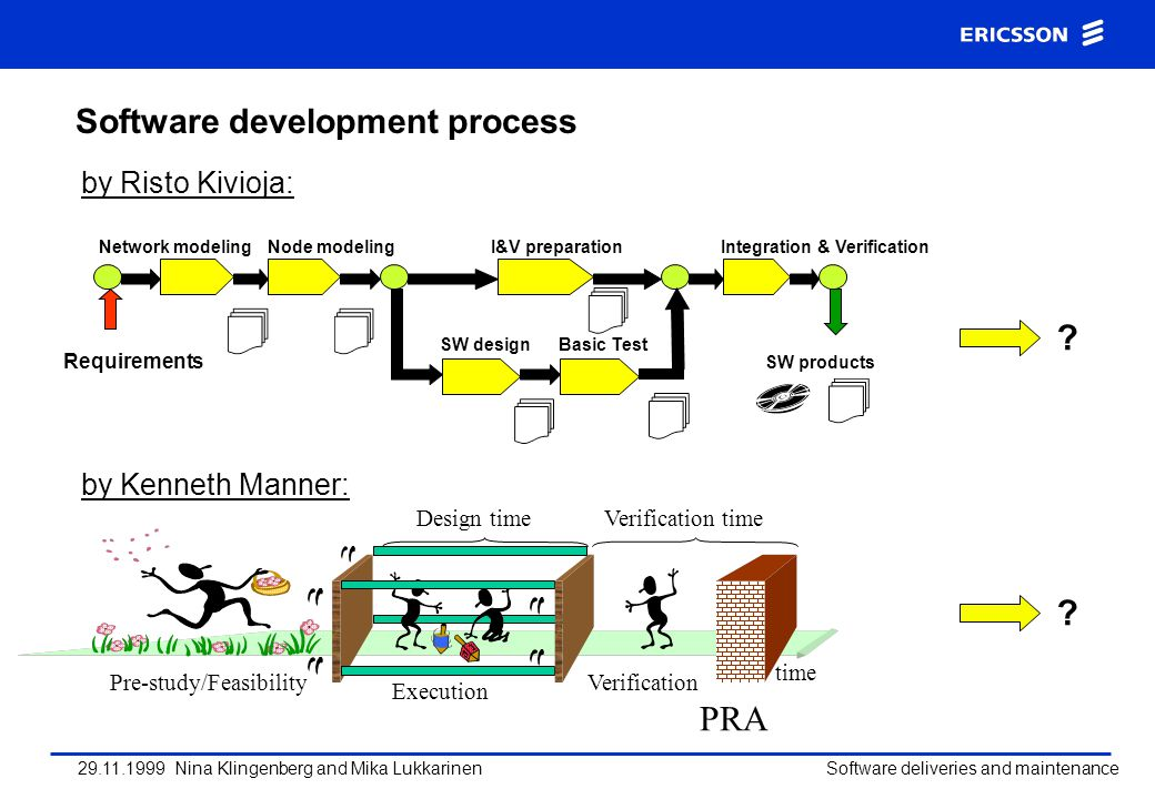 29.11.1999 Nina Klingenberg and Mika Lukkarinen Software deliveries and maintenance Software development process (pilot customer case) DesignFunction test System test RFA GAS verification First Office Application Customer Acceptance GA Network rollout .