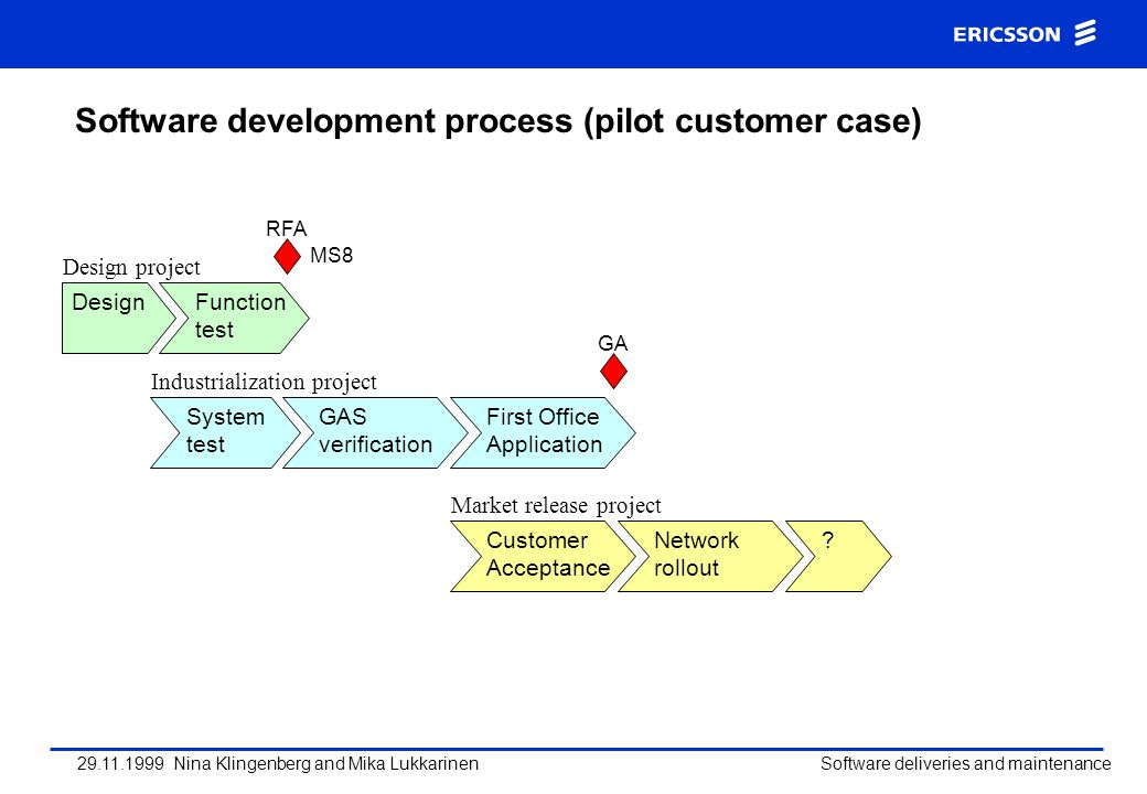29.11.1999 Nina Klingenberg and Mika Lukkarinen Software deliveries and maintenance Software development process (pilot customer case) DesignFunction