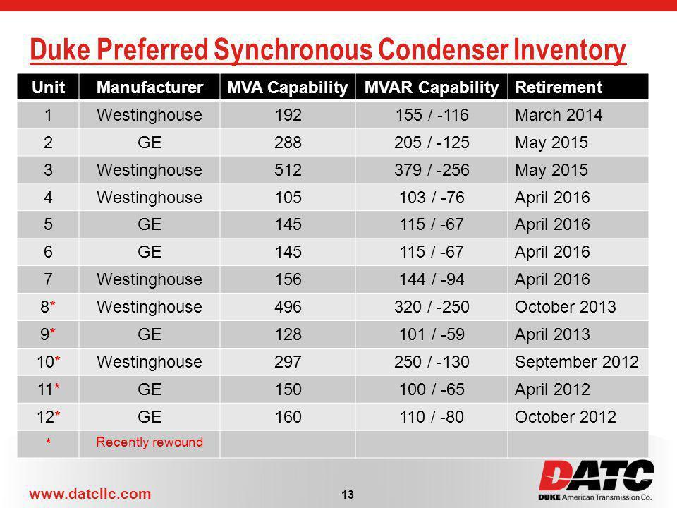 www.datcllc.com Duke Preferred Synchronous Condenser Inventory UnitManufacturerMVA CapabilityMVAR CapabilityRetirement 1Westinghouse192155 / -116March