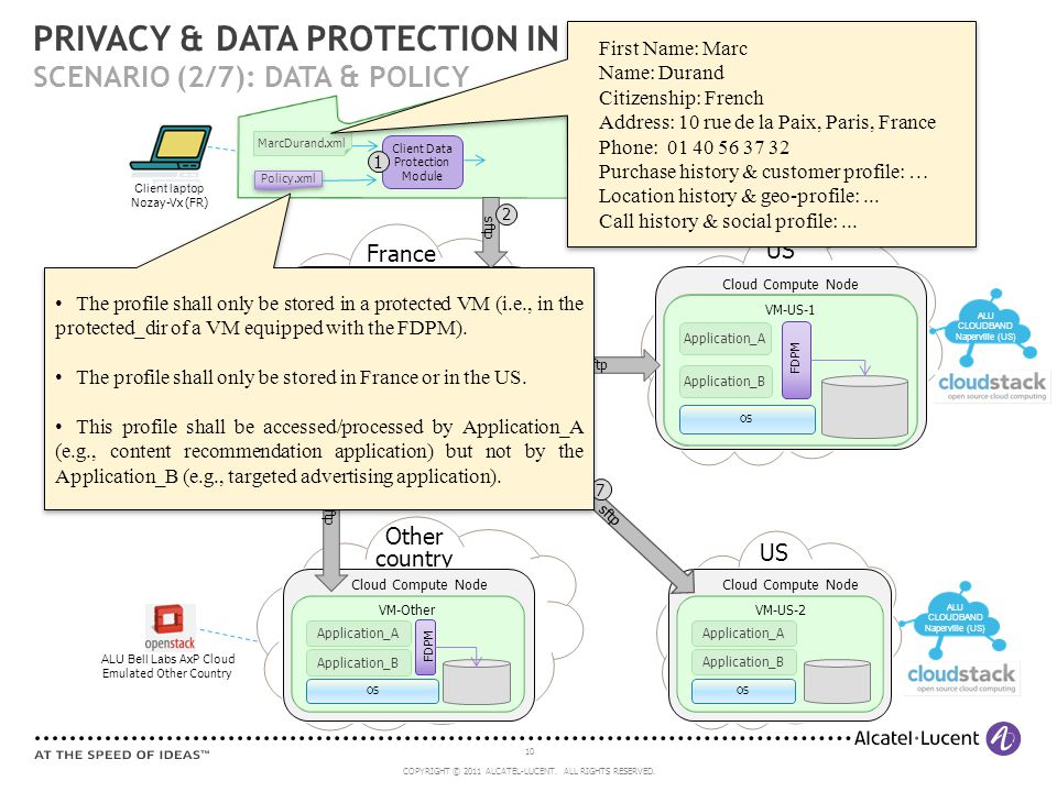 10 COPYRIGHT © 2011 ALCATEL-LUCENT. ALL RIGHTS RESERVED. Client laptop Nozay-Vx (FR) PRIVACY & DATA PROTECTION IN THE CLOUD SCENARIO (2/7): DATA & POL