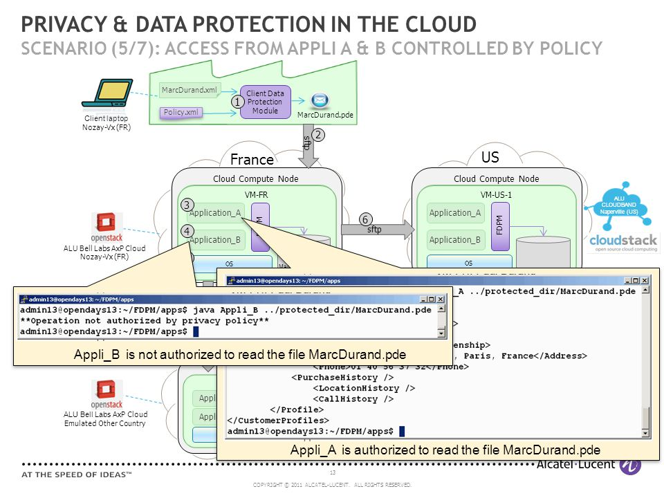 13 COPYRIGHT © 2011 ALCATEL-LUCENT. ALL RIGHTS RESERVED. Client laptop Nozay-Vx (FR) PRIVACY & DATA PROTECTION IN THE CLOUD SCENARIO (5/7): ACCESS FRO