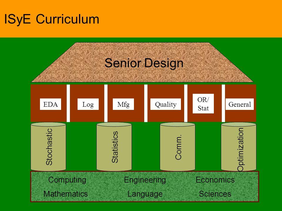 28 ISyE Curriculum MathematicsLanguageSciences ComputingEngineeringEconomics Stochastic Optimization Statistics Comm.