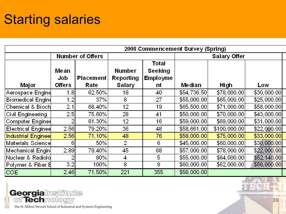 30 Starting salaries