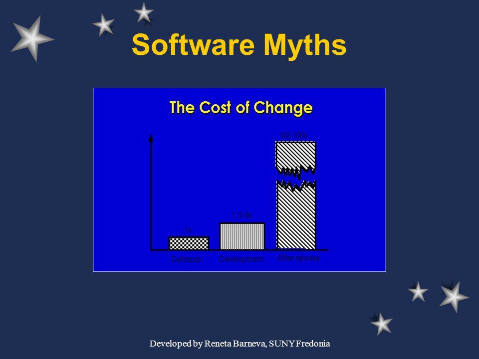 Developed by Reneta Barneva, SUNY Fredonia Software Myths