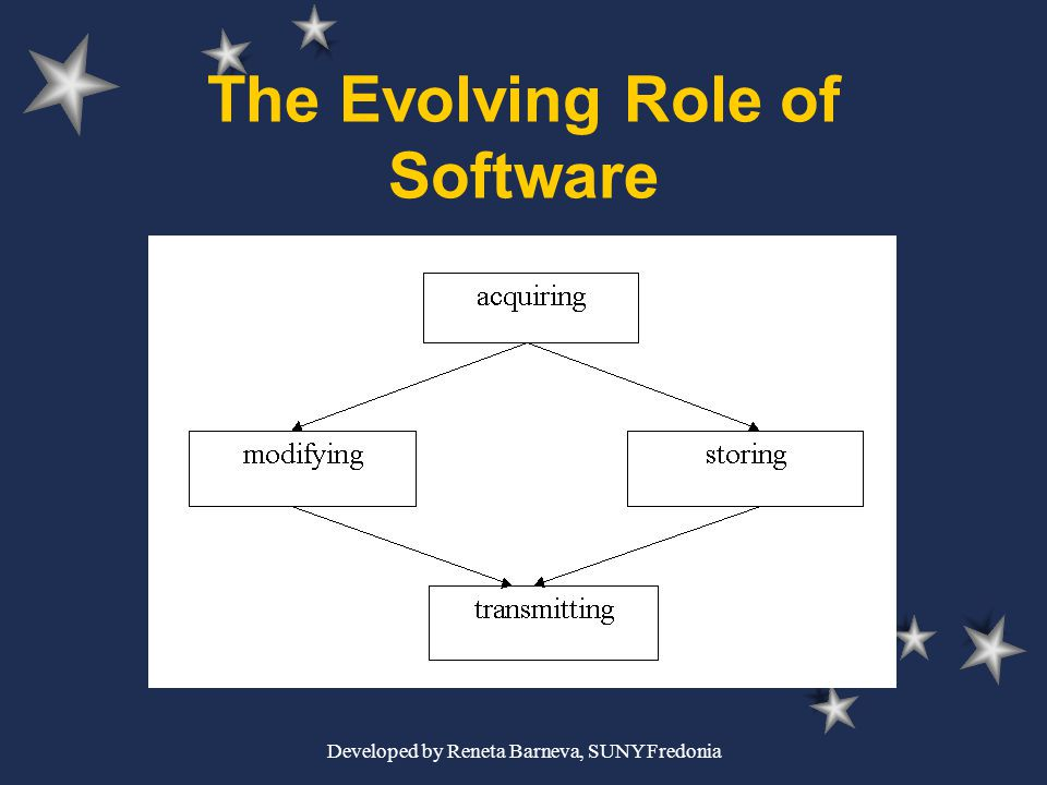 Developed by Reneta Barneva, SUNY Fredonia The Evolving Role of Software