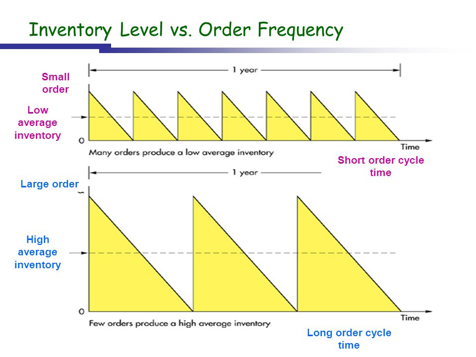 Inventory Level vs. Order Frequency Large order Small order Low average inventory High average inventory Long order cycle time Short order cycle time