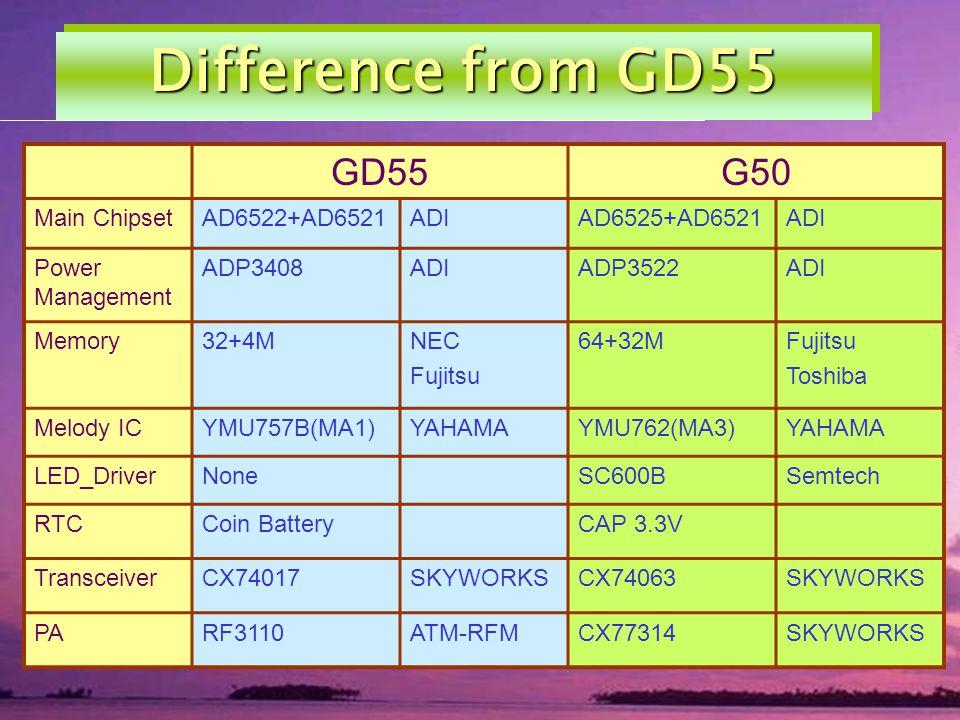 Difference from GD55 GD55G50 Main ChipsetAD6522+AD6521ADIAD6525+AD6521ADI Power Management ADP3408ADIADP3522ADI Memory32+4MNEC Fujitsu 64+32MFujitsu T
