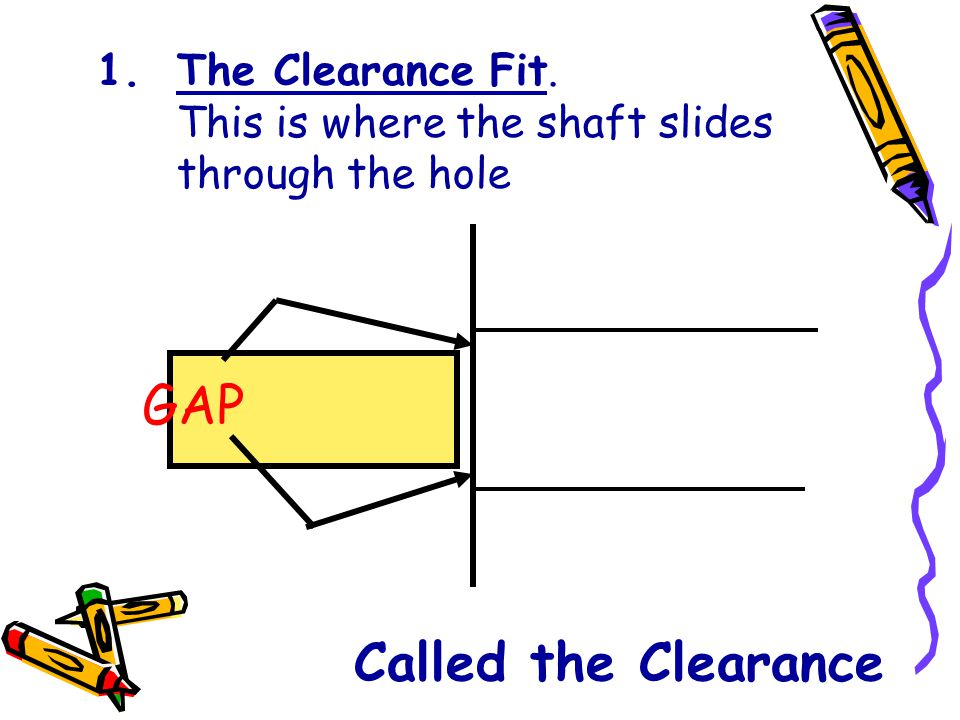1.The Clearance Fit. This is where the shaft slides through the hole Called the Clearance GAP