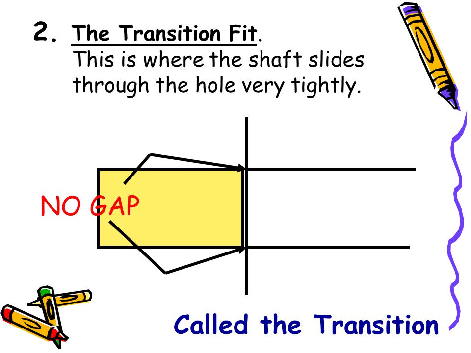 2. The Transition Fit. This is where the shaft slides through the hole very tightly. NO GAP Called the Transition
