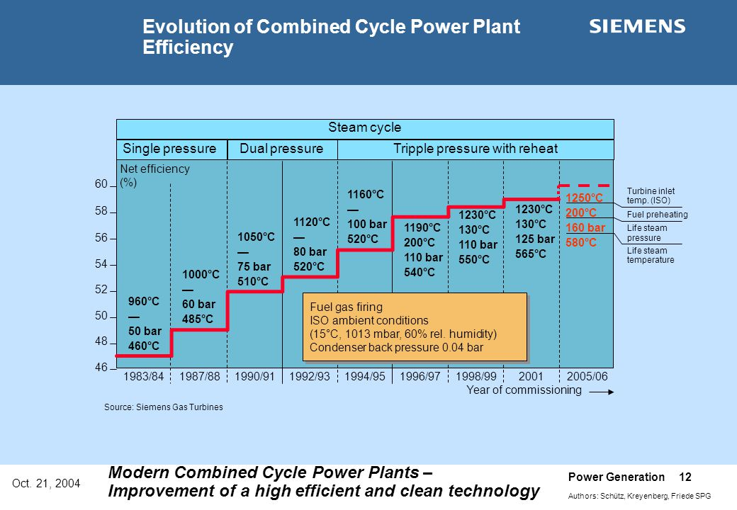 Oct. 21, 2004 Power Generation 12 Authors: Schütz, Kreyenberg, Friede SPG Modern Combined Cycle Power Plants – Improvement of a high efficient and cle
