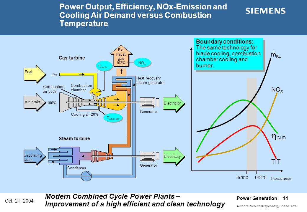 Oct. 21, 2004 Power Generation 14 Authors: Schütz, Kreyenberg, Friede SPG Modern Combined Cycle Power Plants – Improvement of a high efficient and cle