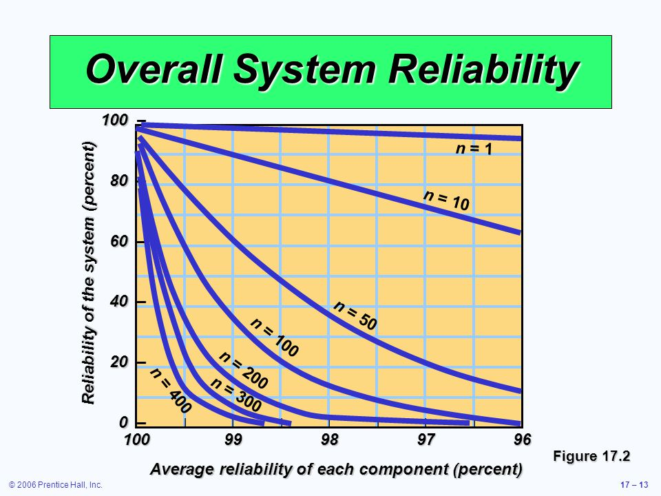 © 2006 Prentice Hall, Inc.17 – 13 Overall System Reliability Reliability of the system (percent) Average reliability of each component (percent) |||||