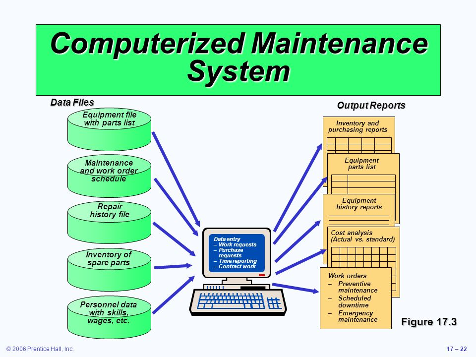 © 2006 Prentice Hall, Inc.17 – 22 Computerized Maintenance System Figure 17.3 Output Reports Inventory and purchasing reports Equipment parts list Equipment history reports Cost analysis (Actual vs.