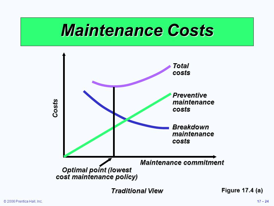 © 2006 Prentice Hall, Inc.17 – 24 Maintenance Costs Figure 17.4 (a) Total costs Breakdown maintenance costs Costs Maintenance commitment Traditional V