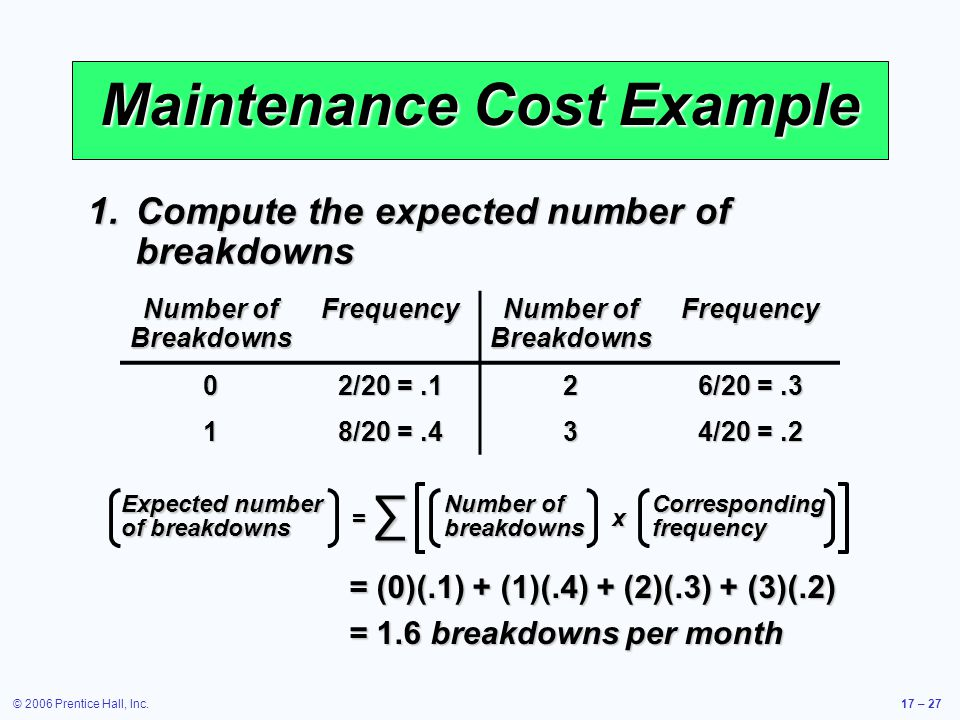 © 2006 Prentice Hall, Inc.17 – 27 Maintenance Cost Example 1.Compute the expected number of breakdowns Number of Breakdowns Frequency Frequency 0 2/20 =.1 2 6/20 =.3 1 8/20 =.4 3 4/20 =.2 Number of breakdowns Expected number of breakdowns Corresponding frequency =x = (0)(.1) + (1)(.4) + (2)(.3) + (3)(.2) = 1.6 breakdowns per month