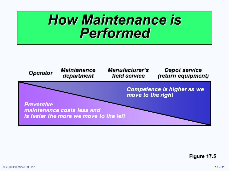© 2006 Prentice Hall, Inc.17 – 31 How Maintenance is Performed Figure 17.5 Operator Maintenance department Manufacturers field service Depot service (