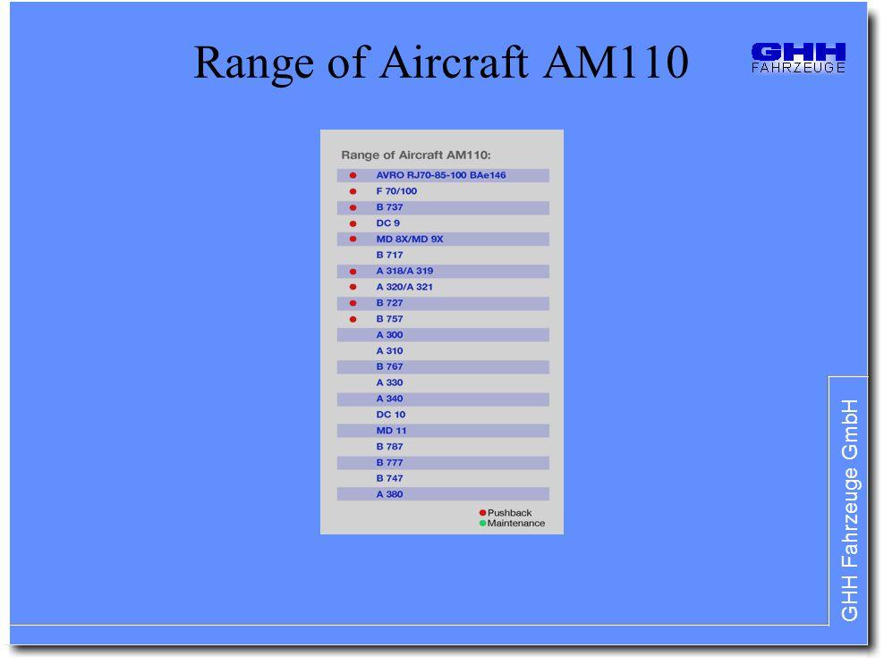 GHH Fahrzeuge GmbH Range of Aircraft AM110