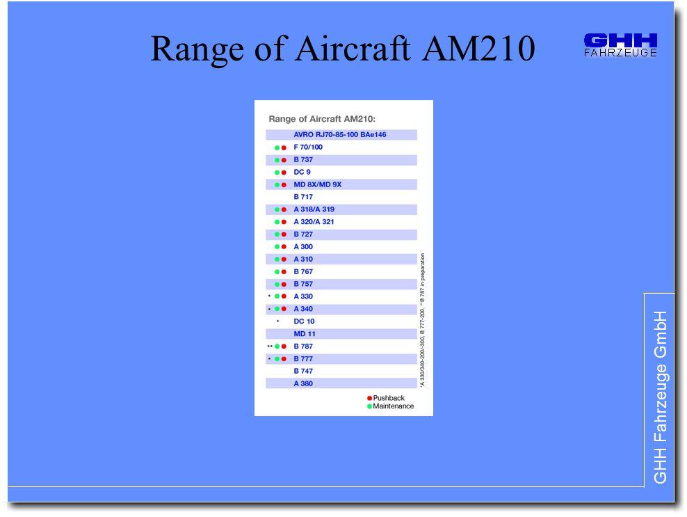 GHH Fahrzeuge GmbH Range of Aircraft AM210