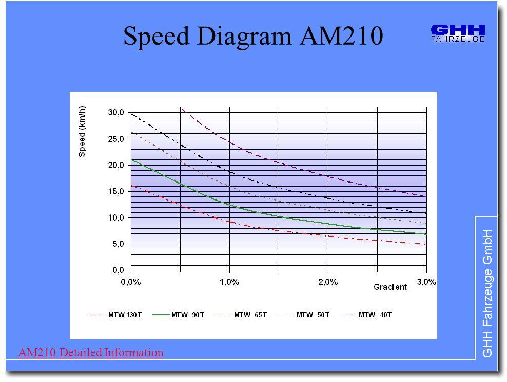 GHH Fahrzeuge GmbH Speed Diagram AM210 AM210 Detailed Information
