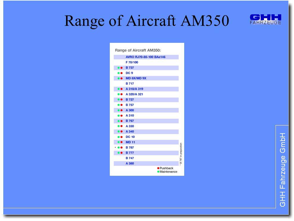 GHH Fahrzeuge GmbH Range of Aircraft AM350