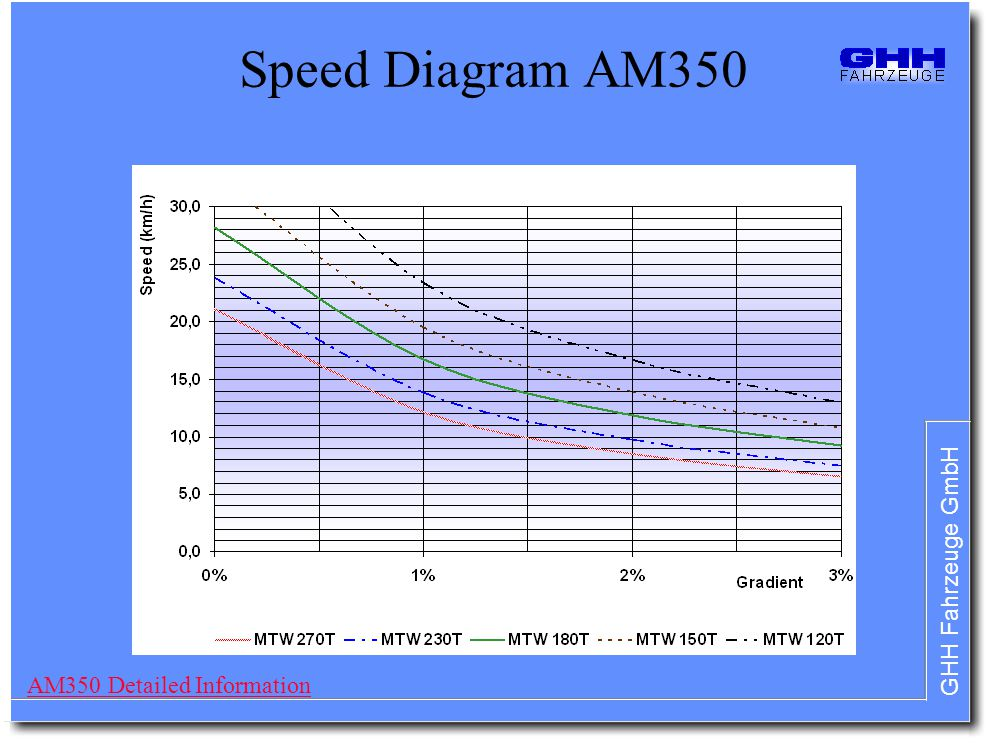 GHH Fahrzeuge GmbH Speed Diagram AM350 AM350 Detailed Information
