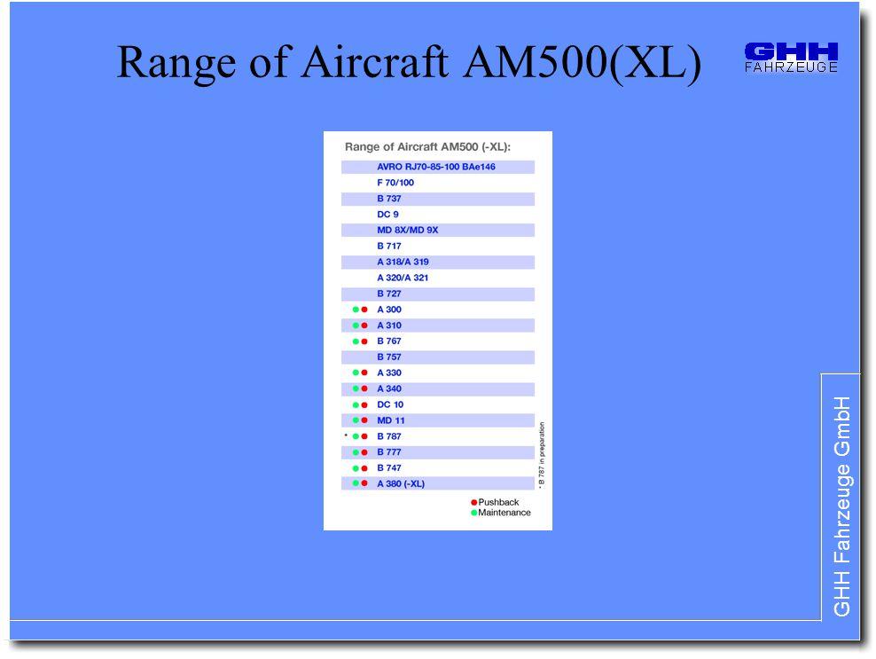 GHH Fahrzeuge GmbH Range of Aircraft AM500(XL)