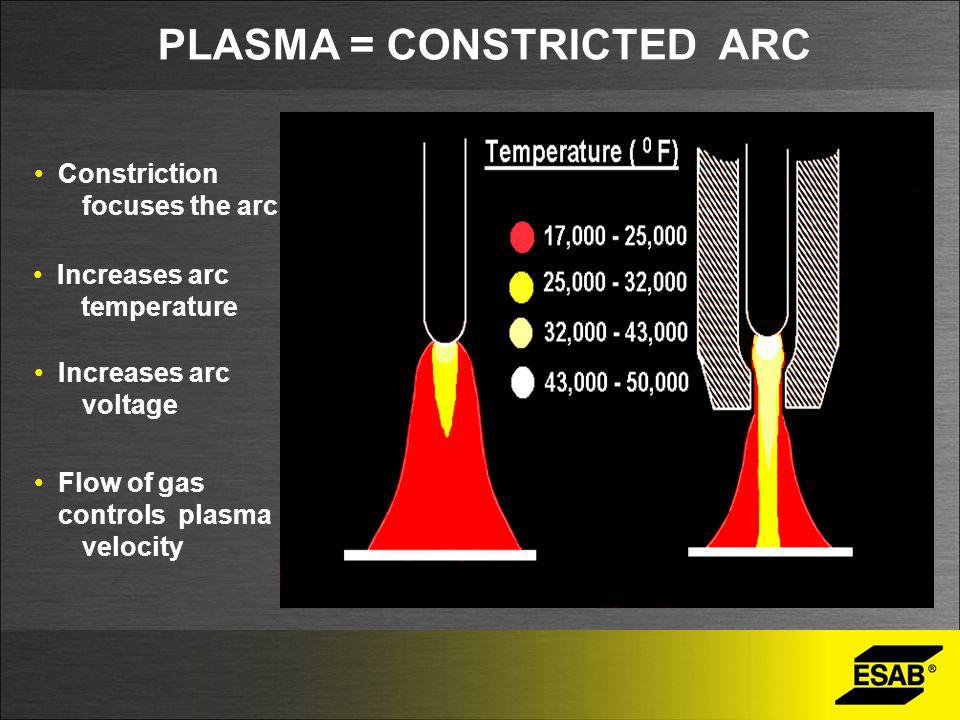PLASMA = CONSTRICTED ARC Constriction focuses the arc Increases arc temperature Flow of gas controls plasma velocity Increases arc voltage